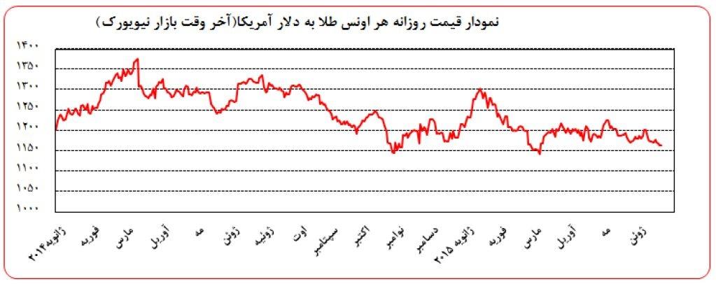 تحولات بازار و قیمت جهانی طلا از نگاه بانک مرکزی - ایران بها - خسرو یعقوبی