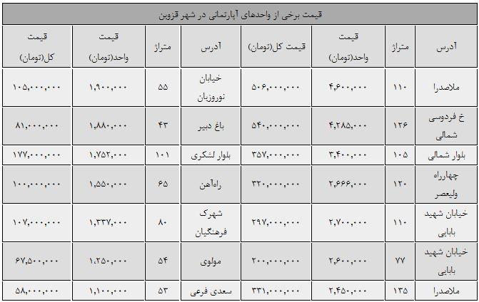 قیمت زمین در قزوین
