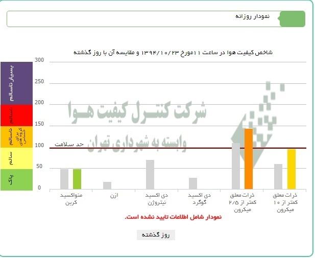 شاخص کیفیت هوا 23 دی