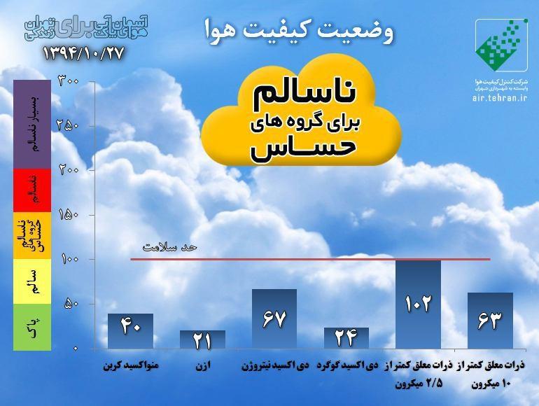 شاخص کیفیت هوا ظهر 27 دی