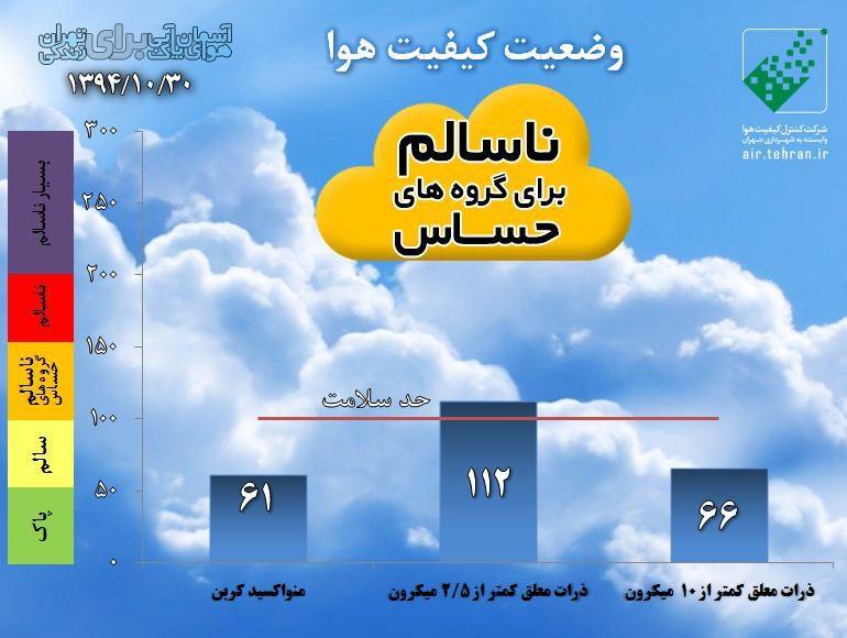 کیفیت هوا 30 دی ماه