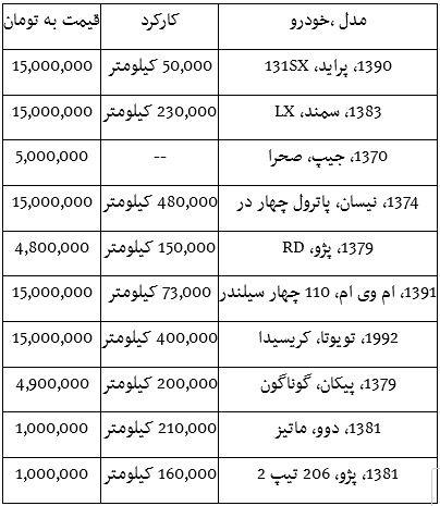 جدول قیمت خودروهای دسته دوم زیر 15 میلیون تومان