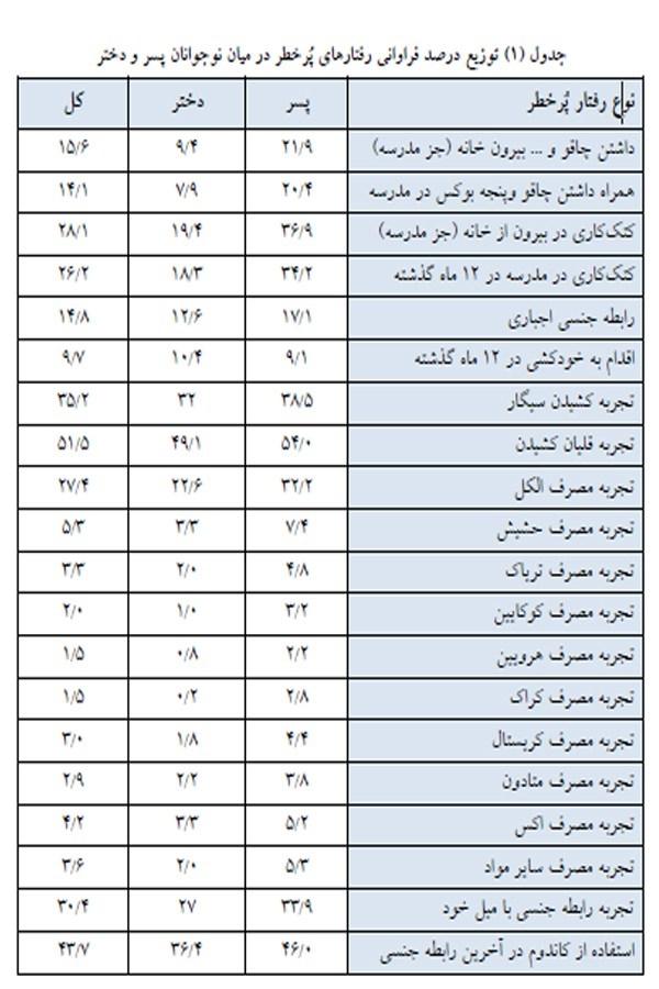 وزارت آموزش و پرورش رابطه جنسی دختر تهران بهترین کاندوم اخبار تهران
