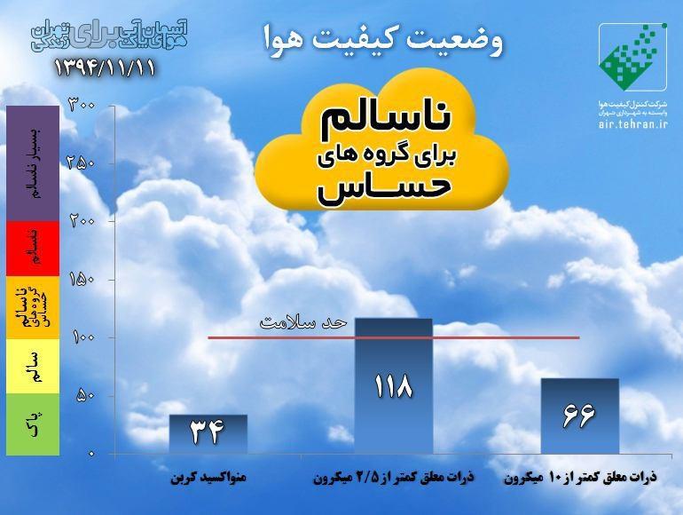 کیفیت هوا 11 بهمن
