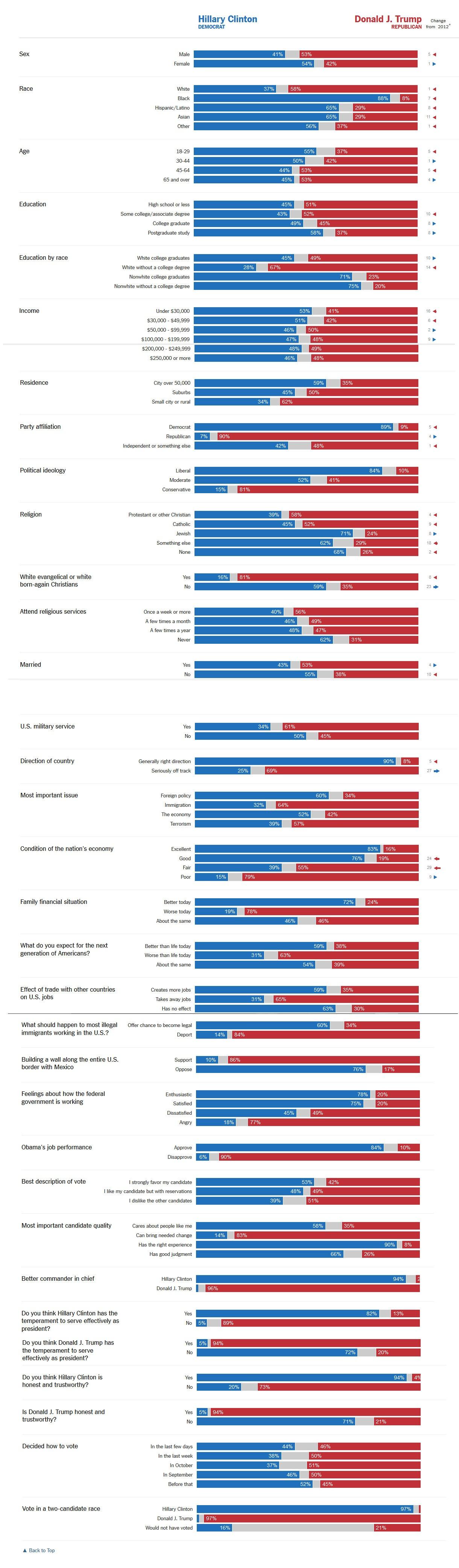 اینفوگراف انتخابات آمریکا