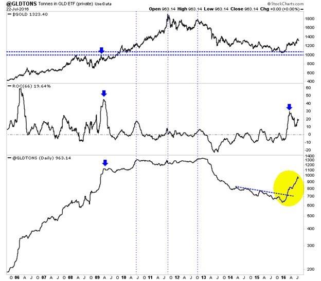 سرمایه گذاران همچنان از طلا فاصله می گیرند