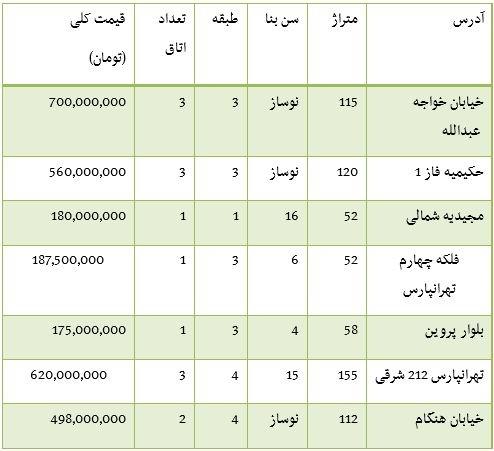 قیمت فروش آپارتمان در محدوده شرق تهران