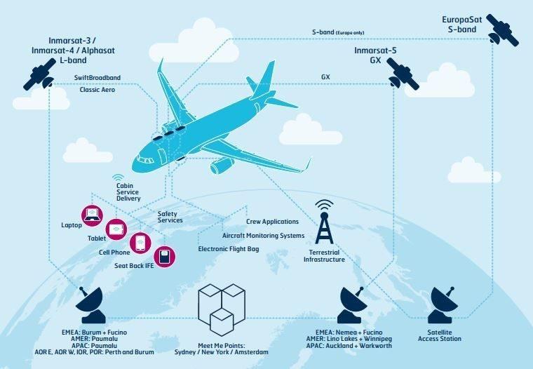 تست اینترنت 4G در هواپیماهای اروپا با کمک اینمارست و دویچه تله کام