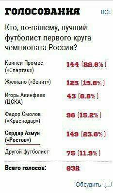 سردار بهترین بازیکن نیمفصل روسیه