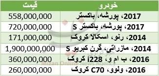 قیمت یک خودرو کروک در بازار ایران چقدر است؟