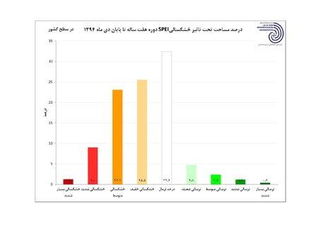 نمودار مناطق درگیر خشکسالینمودار مناطق درگیر خشکسالی