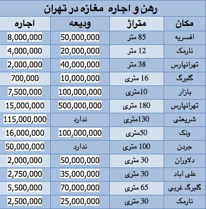 Image result for قیمت اجاره مغازه در تهران