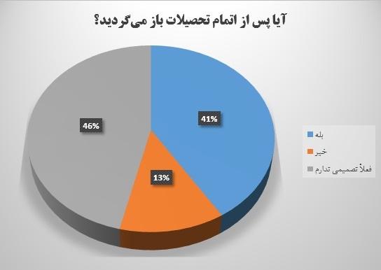 نمودار علت خروج دانشجویان از کشور