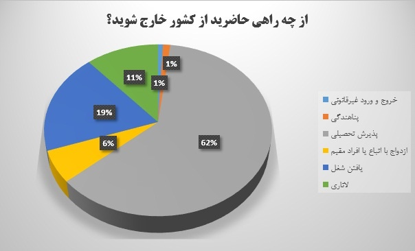 نمودار علت خروج دانشجویان از کشورنمودار علت خروج دانشجویان از کشور