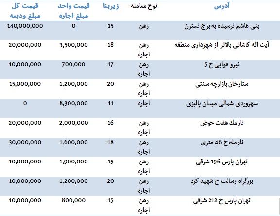 قیمت اجاره مغازه در تهران سال 95