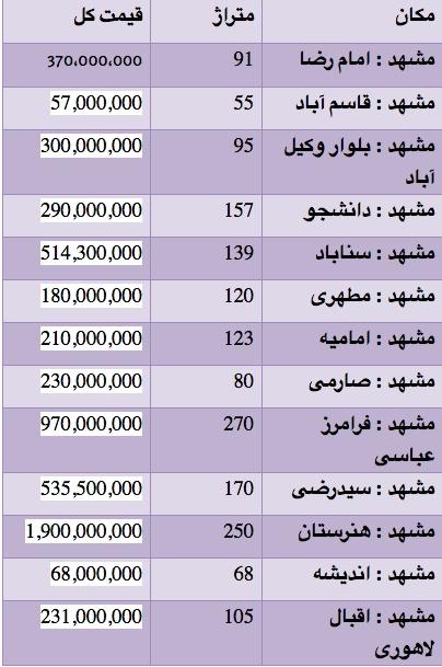 قیمت زمین های مشهد