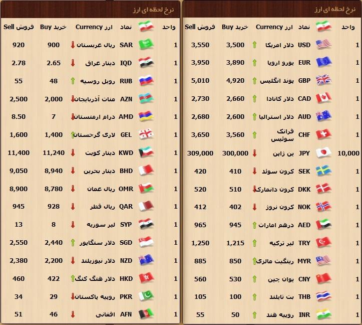 دلار ۳۴۹۴ تومان جدول
