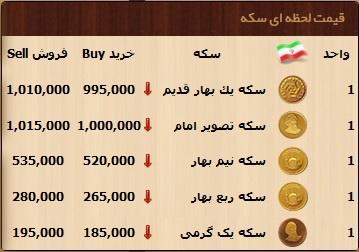 قیمت دلار یورو پوند