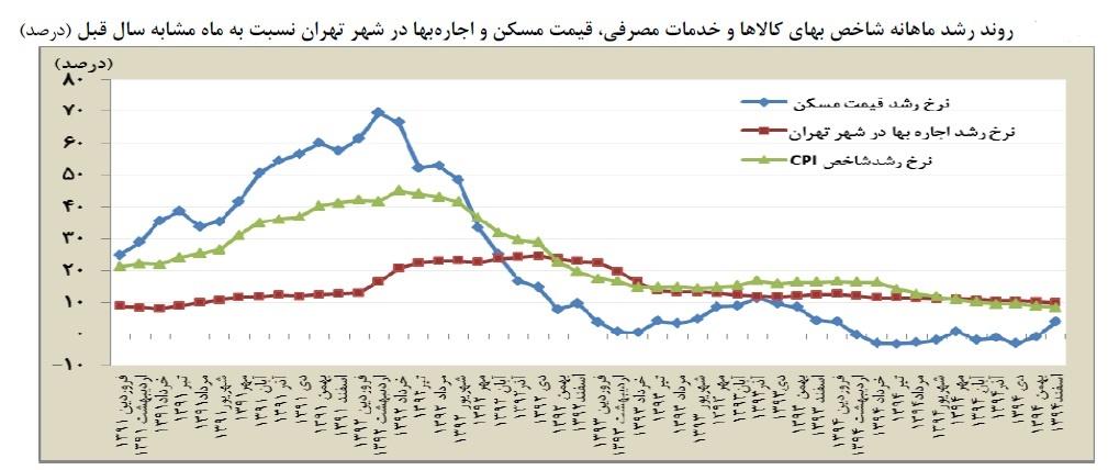 کاهش تعداد معاملات و افزایش قیمت مسکن در زمستان 94