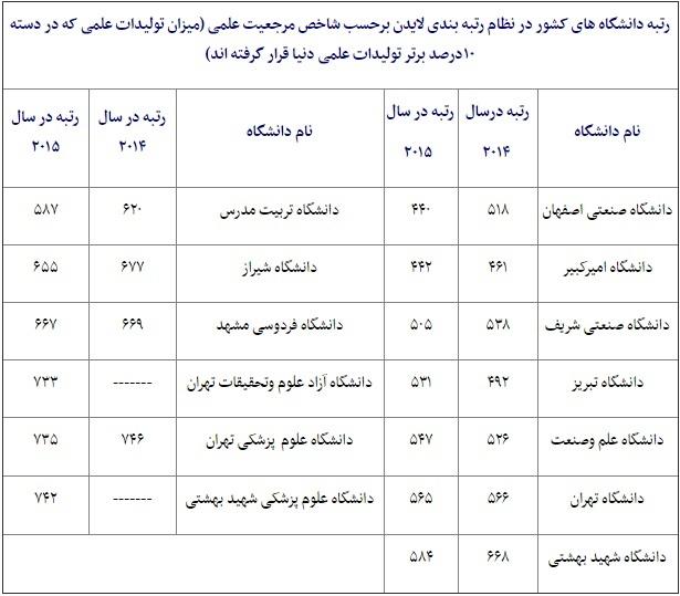 رتبه بندی دانشگاه ایران لایدن