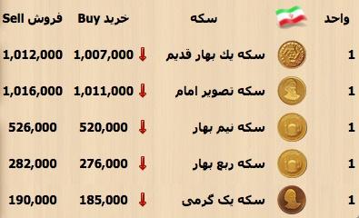 قیمت نیم سکه