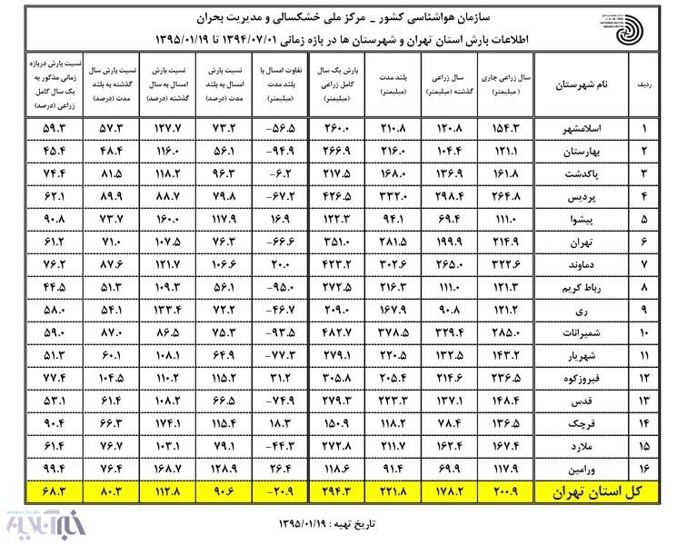 بارش های استان تهران