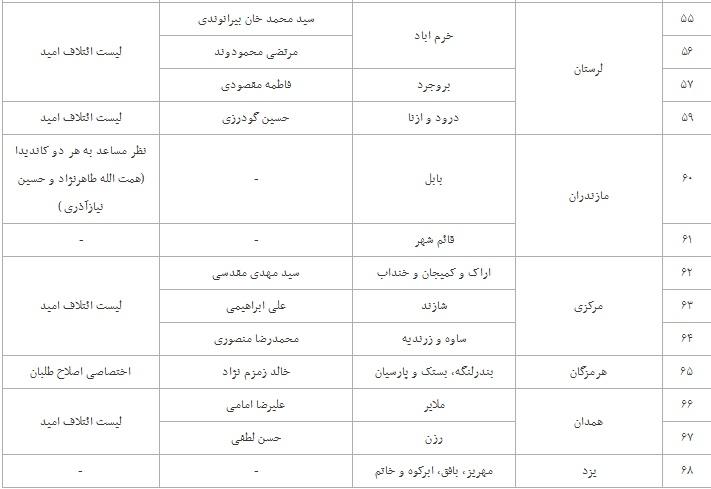 لیست «امید» برای دور دوم انتخابات مجلس دهم مشخص شد