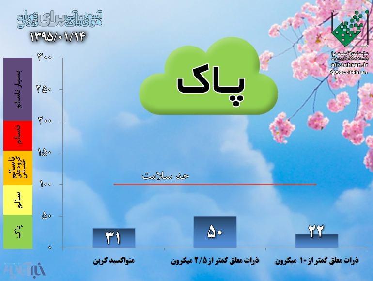 هفتمین روز هوای پاک برای تهرانی ها