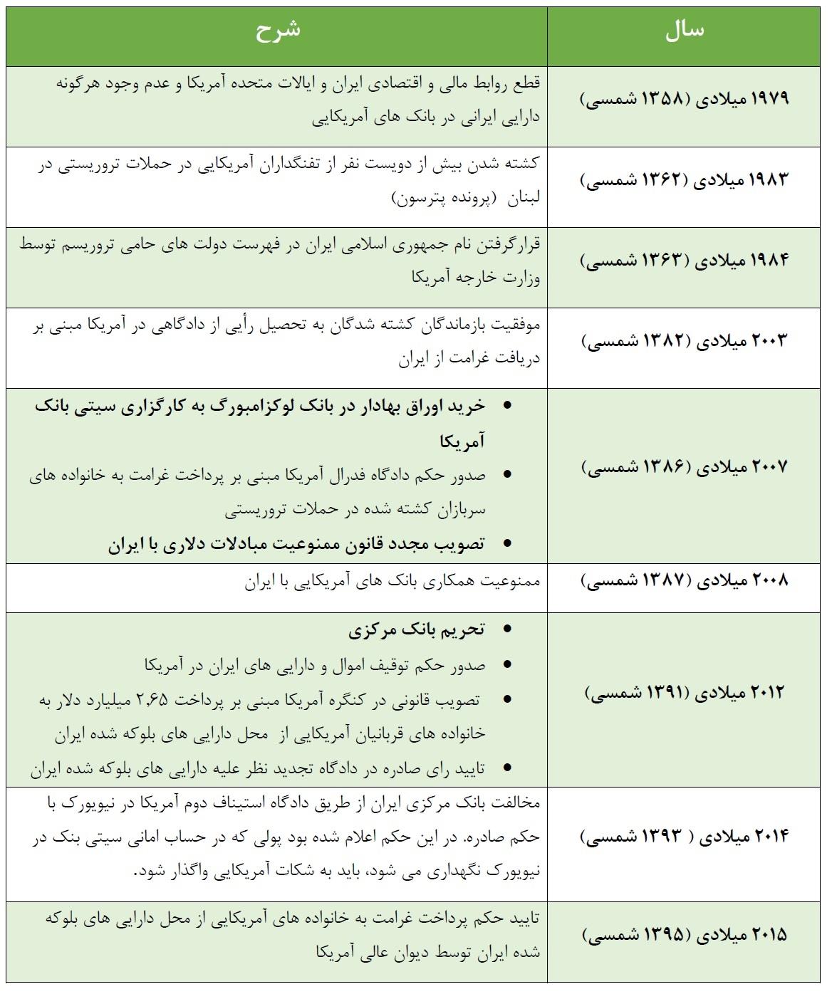 کاغذپاره هایی که پول های ایران را به چنگ آمریکا انداخت