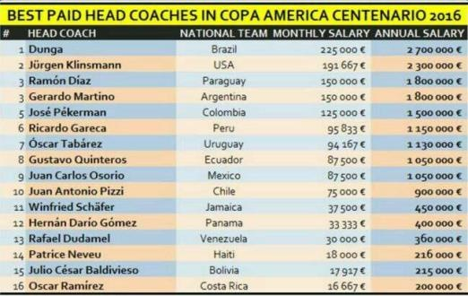 دستمزد مربیان حاضر در کوپا
