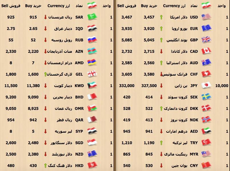 نتیجه تصویری برای طلا و ارز به نرخ روز