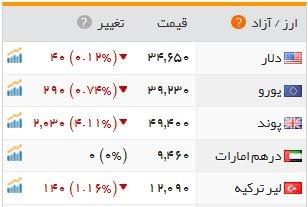 سقوط 203 تومانی ارزش پوند در بازار تهران آخرین تحولات بازار ارز ...