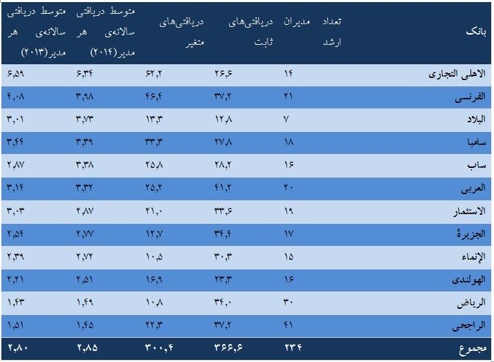 بانک های عربستان چقدر به مدیران و کارکنان خود حقوق می دهند؟