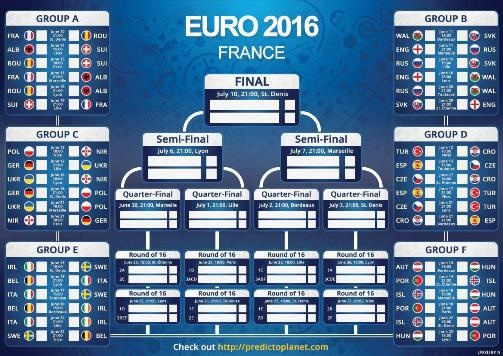 گروه بندی و نمودار بازی های تیمها در مسابقات یورو 2016