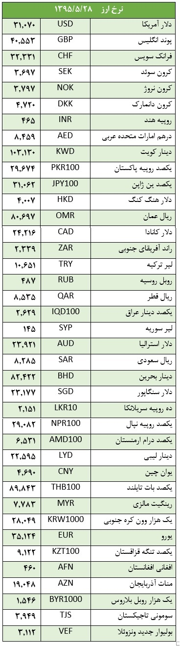 ارز دولتی ارزان شد!
