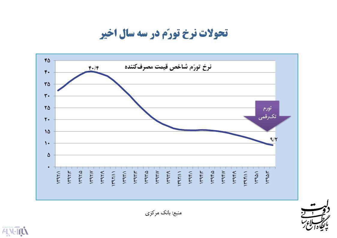 نمودار کاهش تورم که از سوی روحانی ارائه شد
