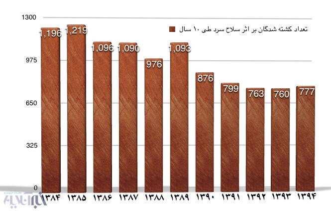 ۱۰ هزار مرگ ناشی از سلاح سرد، طی ۱۰ سال در ایران