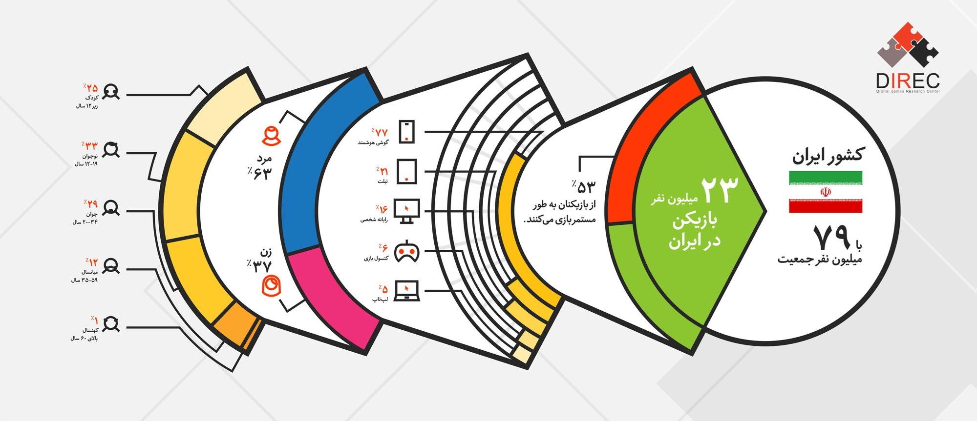 اینفوگرافیک | چند میلیون ایرانی گیم بازی میکنند؟