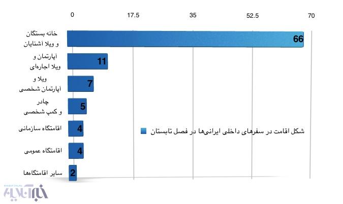 16 9 17 13015Screen%20Shot%201395 06 27%20at%2011.51.58 - ۴۶ درصد از خانوادههای ایرانی در تابستان هیچ سفری نداشتهاند