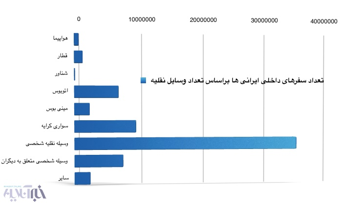 16 9 17 13158Screen%20Shot%201395 06 27%20at%2012.46.36 - ۴۶ درصد از خانوادههای ایرانی در تابستان هیچ سفری نداشتهاند