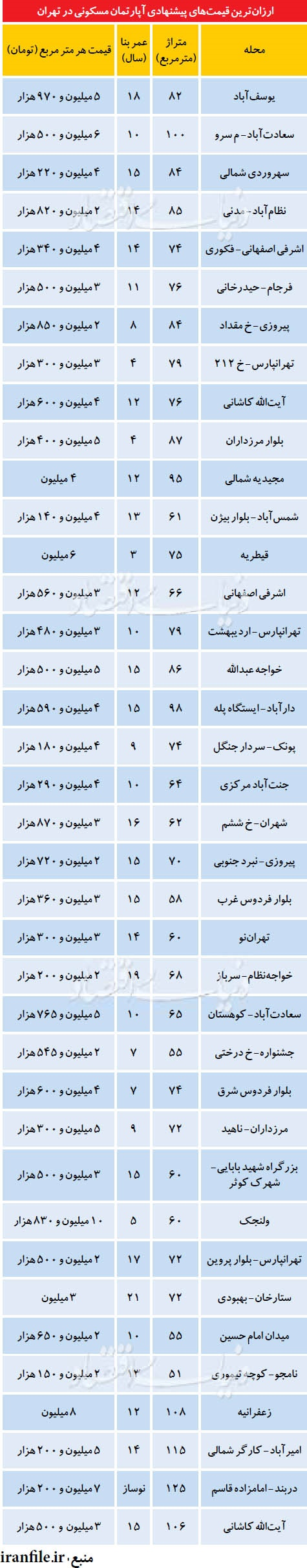 ارزان ترین قیمت آپارتمان در مناطق مختلف تهران
