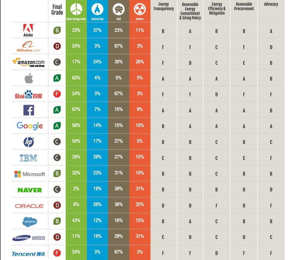 فهرست دیتاسنترهای پاک و آلودهکننده محیطزیست: اپل در صدر و بایدو چین در قعر