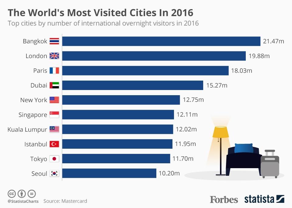 اینفوگرافیک / پرطرفدارترین شهرهای جهان برای سفر ، استانبول همچنان جذاب برای توریستها