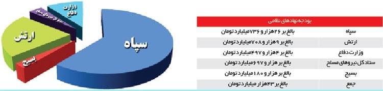 بودجه 97,بسیج,وزارت دفاع,سپاه پاسداران,لایحه بودجه,ارتش جمهوری اسلامی ایران