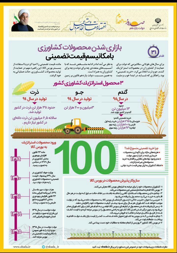اینفوگرافیک | بازاری شدن محصولات کشاورزی با مکانیسم قیمت تضمینی
