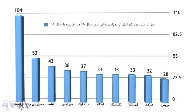 17 4 21 113610Screen%20Shot%201396 02 01%20at%2011.35.24 - تصویر مثبت از ایران و رشد ۴۰ درصدی گردشگران خارجی