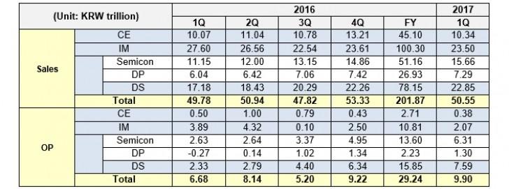 درآمد 45 میلیارد دلاری سامسونگ در فصل اول ۲۰۱۷ / رشد ۴ درصدی درآمد بخش موبایل الجی