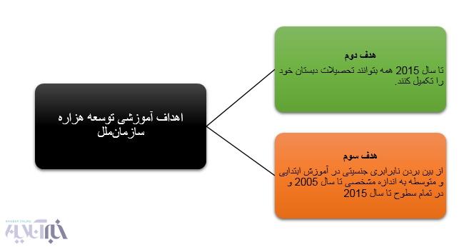۲۰۳۰ با تعهداتی که ایران در دولتهایقبل داده، چه تفاوتی دارد؟