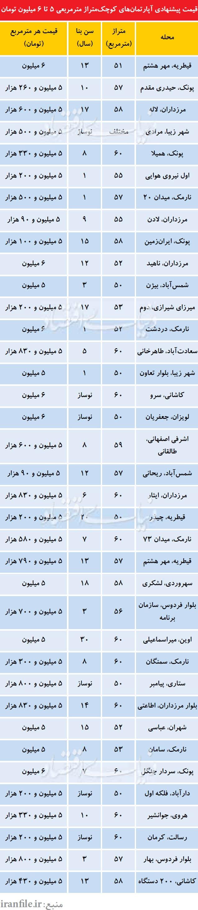 قیمت آپارتمانهای50=60متری در نقاط مختلف تهران