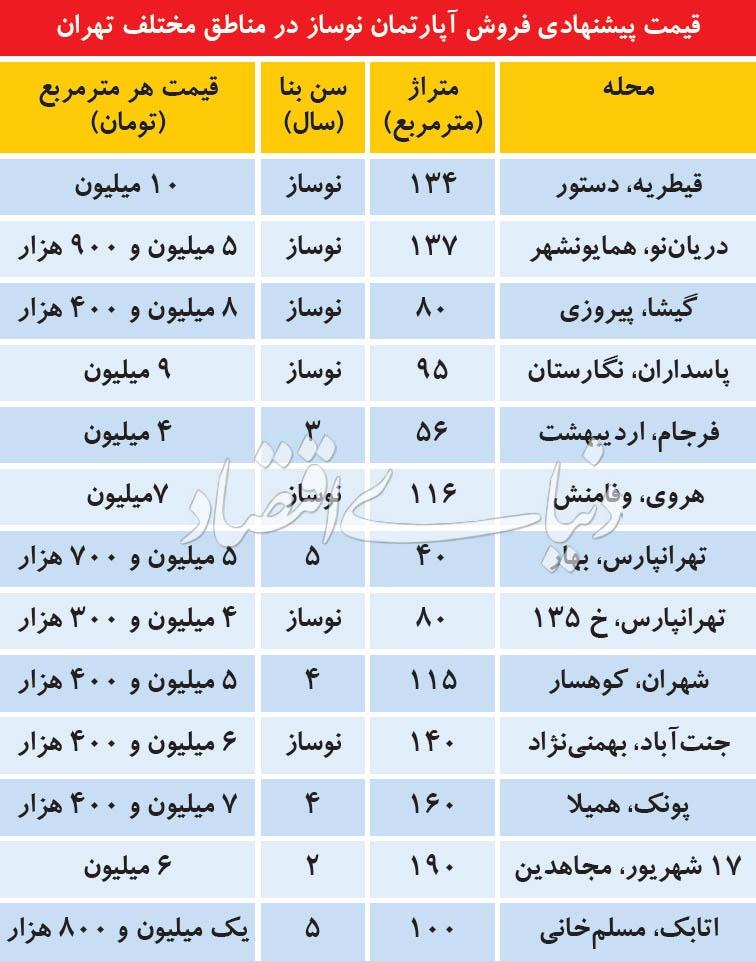 تازه ترین قیمت آپارتمان نوساز در نقاط مختلف تهران             ,